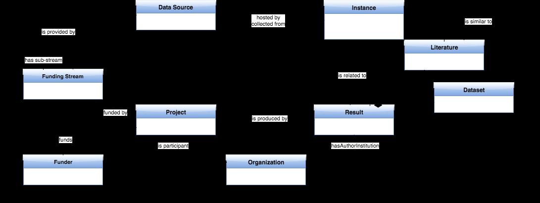 D4 1 - OpenAIRE-Connect Wiki - D4science